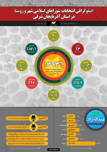 انتخابات شوراهای اسلامی آذربایجانشرقی