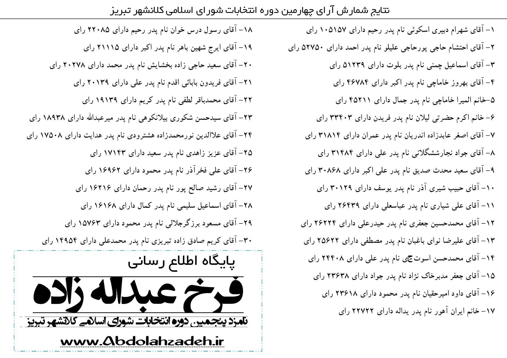 نتایج انتخابات شورای شهر تبریز