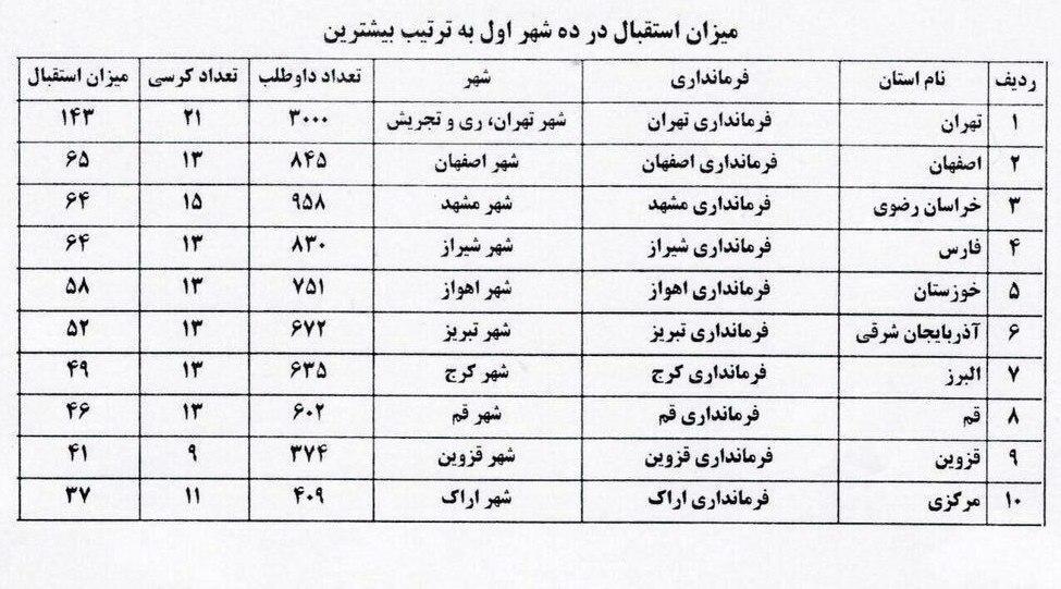 کاندیدای شورای شهر